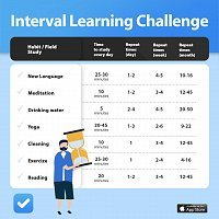 Креатив Interval Learning
